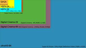 51 Expert Video Resolution Comparison Chart