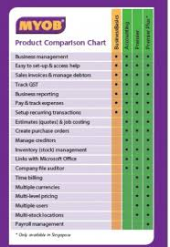 Myob Accounting Software Malaysia Product Comparison