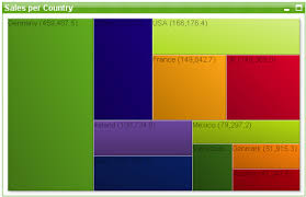 Block Chart Qlikview