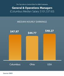 General And Operations Managers Mba In Columbus Ohio 6 Top Paying Jobs For Mba Seekers