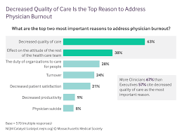 why physician burnout is endemic how health care must respond decreased quality of care is the top reason to address physician burnout