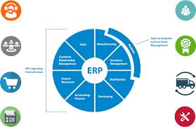 Erp Chart Byeze Customized Erp
