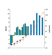 Cognos Line Chart Chart Two Y Axis With The Same Zero Line