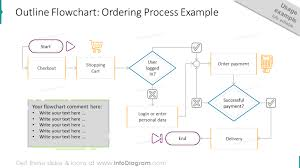 Outline Process Chart Examples Creative Process Flow Chart Design Powerpoint Templates For Algorithm And Decision Infographics