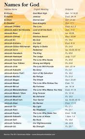 The Quick View Bible Names For God Chart With Scripture