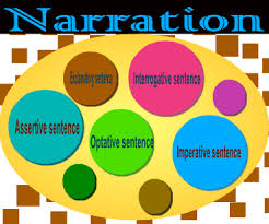 Narration Changing Theory Part 02 English Grammar A To Z