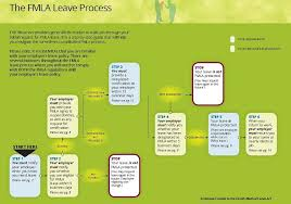 Process Once An Employee Notifies The Employer Of Their