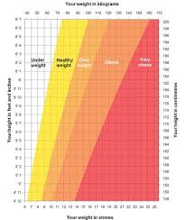Ideal Weight Chart Simple Healthy Weight For Height Where Are You On This Chart General