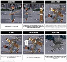 the interlopers by saki plot diagram create a plot diagram the interlopers by saki plot diagram create a plot diagram using storyboard that for the interlopers here is a close up of the story s expositi