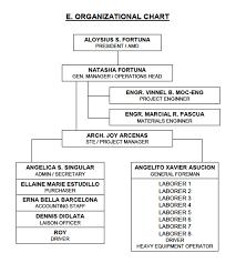 Home Organization Chart Organizational Chart Fastrack Home Developers Inc