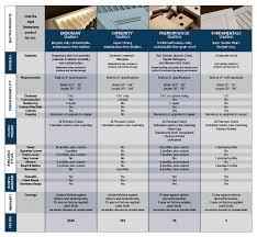 Exterior Paint Comparison Chart Endurian Shutters Maintenance Free Shutters Timberlane