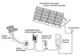 home solar system design. medegas water and solar solutions home system design