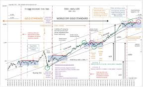 Cool Stock Chart Speculating Stock Charts Penny Stock