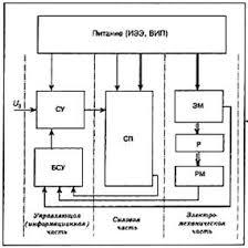 Дипломная работа Исследование динамических характеристик  Блок схема электропривода