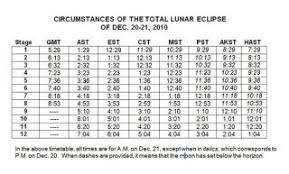 Pst To Est Chart The 12 Stages Of Mondays Total Lunar Eclipse Space