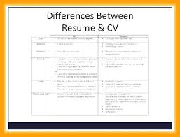 Free Student Resume Templates New Template Awesome Cv Nz
