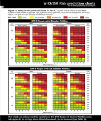 Emr Chart The Who Ish Risk Prediction Charts For Emr B Download