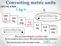 Conversion Chart Mg To G September 21 2011 T Practice Unit Conversion A Finish