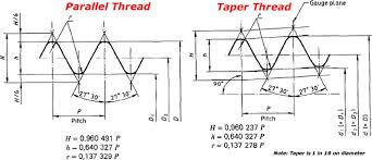 British Thread Chart Bspt Thread Sizes And Dimensions