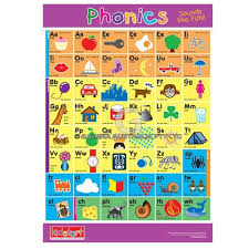 Phonics Chart Alphabet And Phonics Chart Educational