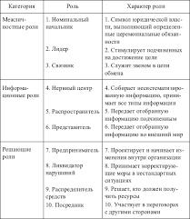 Курсовая работа Характер и содержание труда менеджера  Курсовая работа Характер и содержание труда менеджера ru