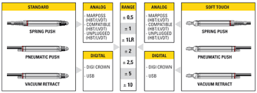 """marposs analogue gauging probe line measuring hbt and lvdt the digitized version digi crown2â""""¢ used in combination digi net and red crown2â""""¢ usb an integrated interface embedded in the usb connector"""