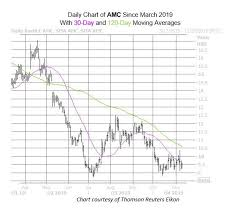 Stock prices may also move more quickly in this environment. Struggling Amc Stock Could Suffer Even More Downside