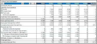 Excel Discounted Cash Flow Model Example Discopolis Club