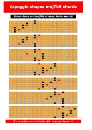 Guitar Arpeggios Chart Pdf Pin On Guitar Scales