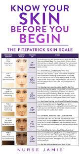 Know Your Skin Before You Begin Nurse Jamie Blog