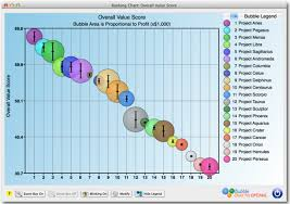Ranking Chart Creating A New Ranking Chart Bubble Chart Pro
