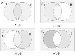 Venn Diagram For Sets The Regions On A Two Set Venn Diagram