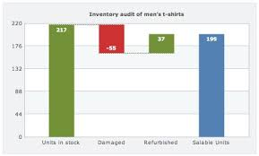 Inventory Audit On A Waterfall Chart Chart Data