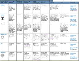 belief systems chart mr ott s classroom wiki please click to enlarge