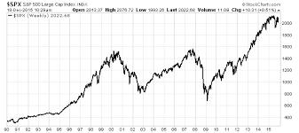 Stock Market 2016 Chart Stock Market Volume Chart 2016 Best Picture Of Chart