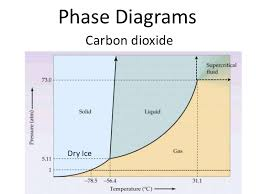 Co2 Phase Chart 16 Specific Co2 Pressure Chart
