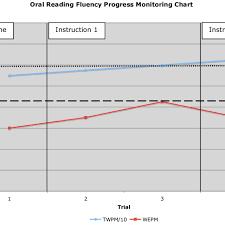 Oral Reading Fluency Progress Monitoring Chart Download