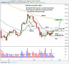 Bitcoin Chart Analysis Today Bitcoin Technical Analysis Btc Usd Chart More Bullish