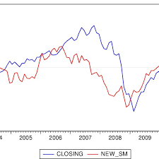 Comparison Chart Of Closing Prices And New Sentiment Index