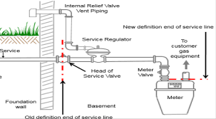 Natural Gas Pipeline Safety National Grid