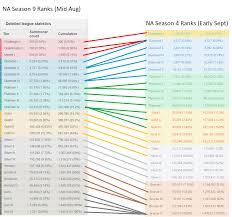 Ranked Inflation Chart Season 9 Vs Season 4