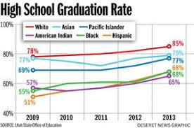 Image result for graduation rate