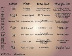 Coffee Ratio Chart This Ground Coffee To Water Ratio And Estimated Brew Time