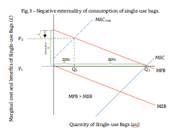 Negative Externality Graph What Would A Negative Externality Diagram Look Like If The