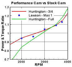 Flathead Performance Cams