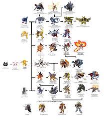 35 Logical Renamon Digivolve Chart