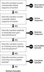 Narrative Development Chart The Effects Of Literate Narrative Intervention On Children