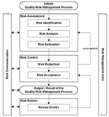 Project Change Control Process Flow Chart Change Control Process Flow Chart Change Management
