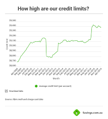 How To Increase Your Credit Card Limit Savings Com Au