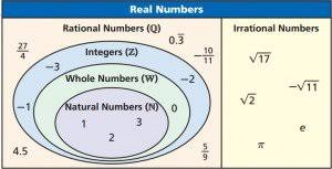 Real Number System Venn Diagram Lesson 1 1 Classifying Real Numbers Faribault Public Schools Isd 656